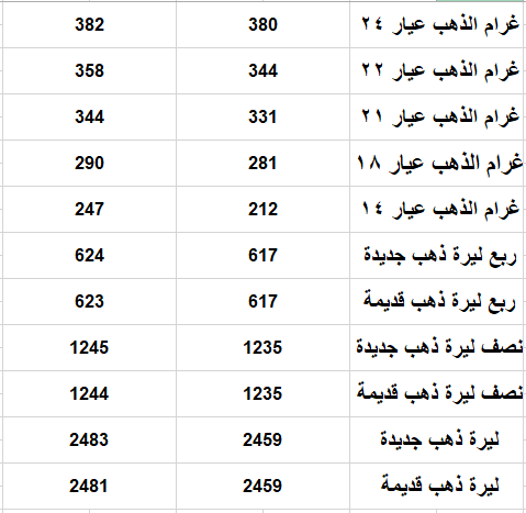 الذهب 13 - سعر صرف الليرة التركية والذهب اليوم السبت 13 حزيران 2020