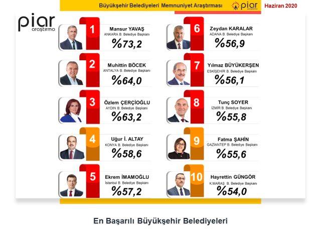 en basarili belediye baskanlari anketi 13300029 808 m - أفضل 10 رؤساء بلدية في تركيا خلال الشهر الماضي .. إمام أوغلو ليس في المقدمة